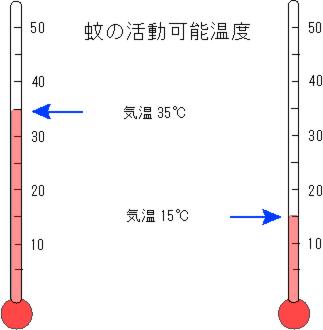 %e6%b4%bb%e5%8b%95%e6%b8%a9%e5%ba%a6